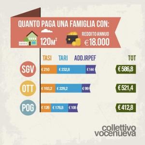 infografica_tassazione locale_vocenueva